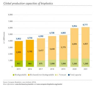 Global Production Capacity of Bioplastics